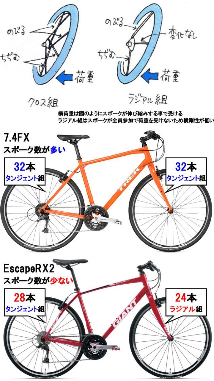 クロスバイク購入相談スレッド Part117©2ch.netYouTube動画>1本 ->画像>345枚