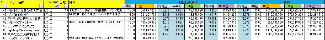 【mobage】アイドルマスター SideM 259人目 [無断転載禁止]©2ch.net->画像>46枚